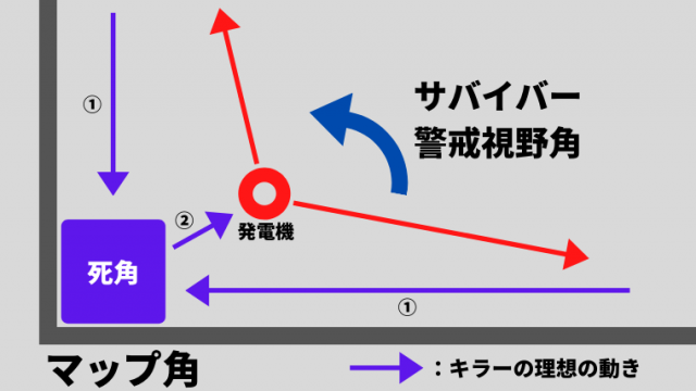 意識すべき妨害・キャッチの鉄則